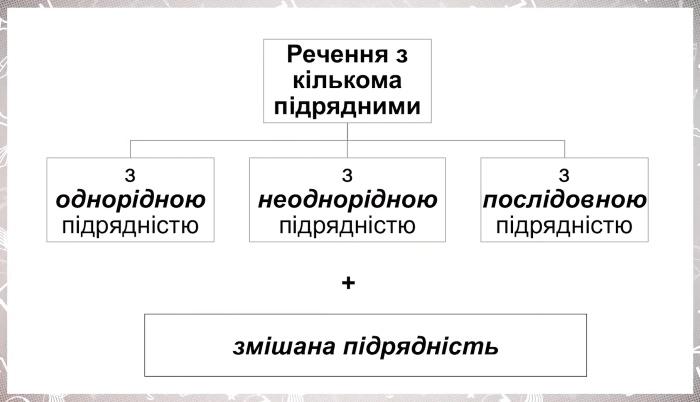 Які є види речень з кількома підрядними