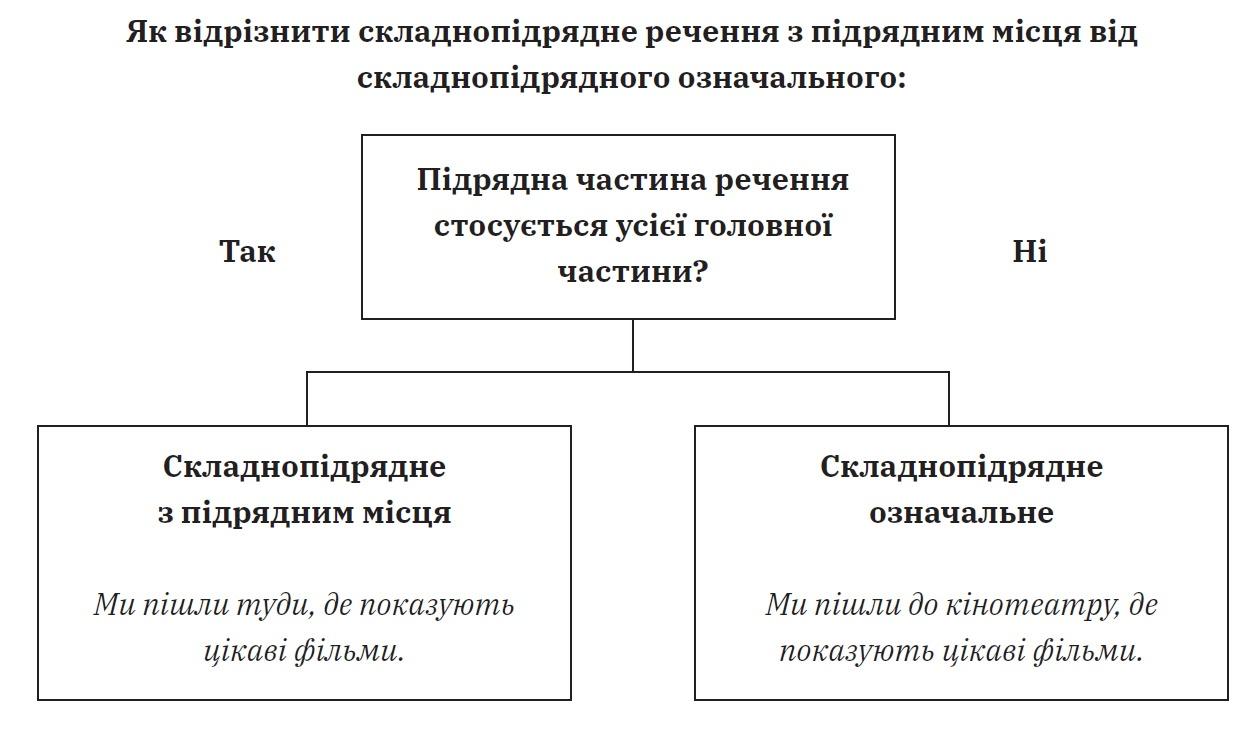 Складнопідрядні речення з підрядними місця й часу. Практичні вправи. 9 клас. Українська мова